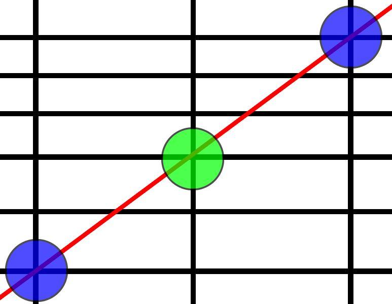 スライド7:グラフを拡大すると点が打てないことがわかる