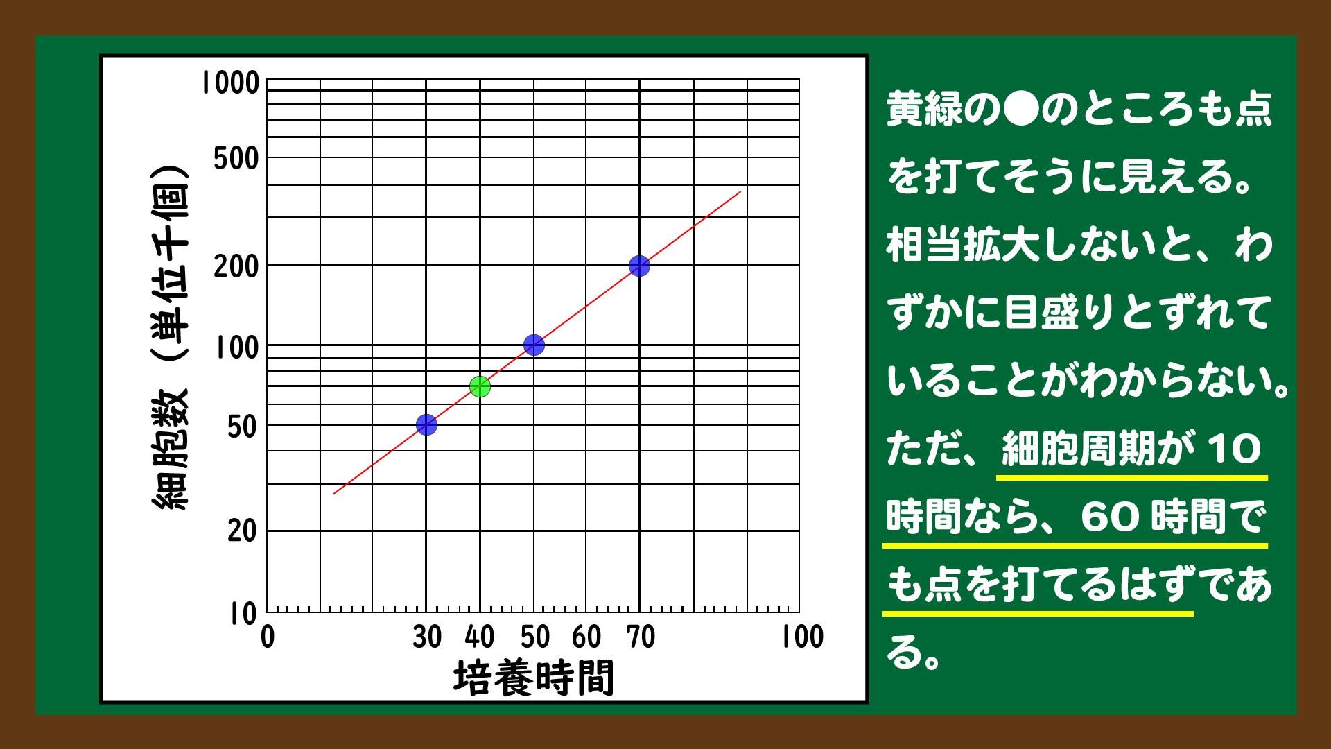 スライド6:グラフの読み方