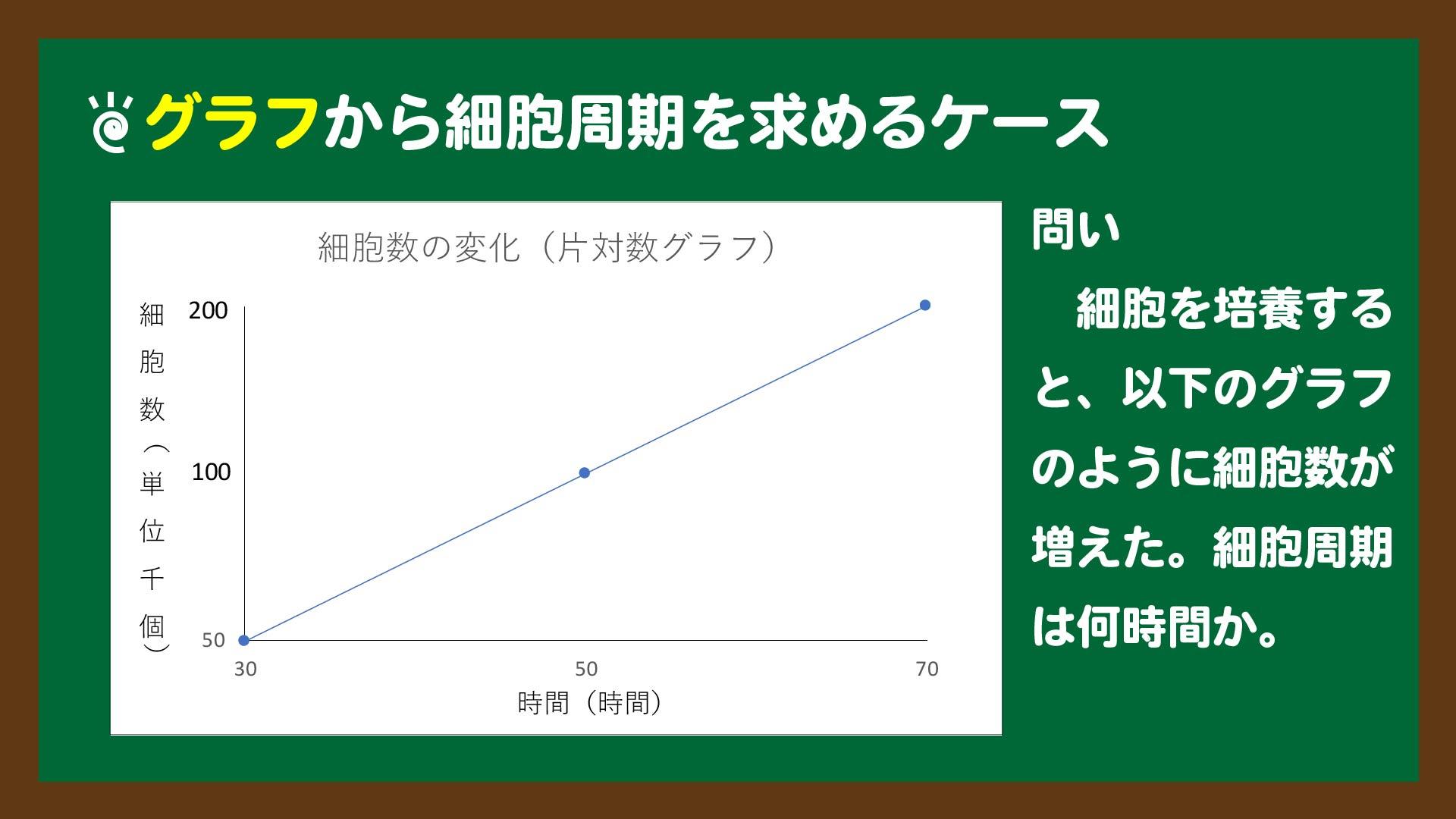 スライド4:グラフから細胞周期を求めるケースの問題