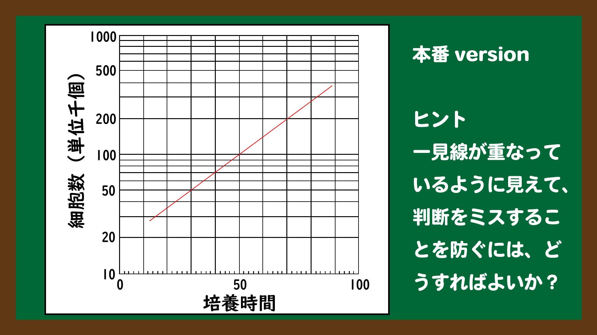スライド5:グラフから細胞周期を求める問題(本番version)