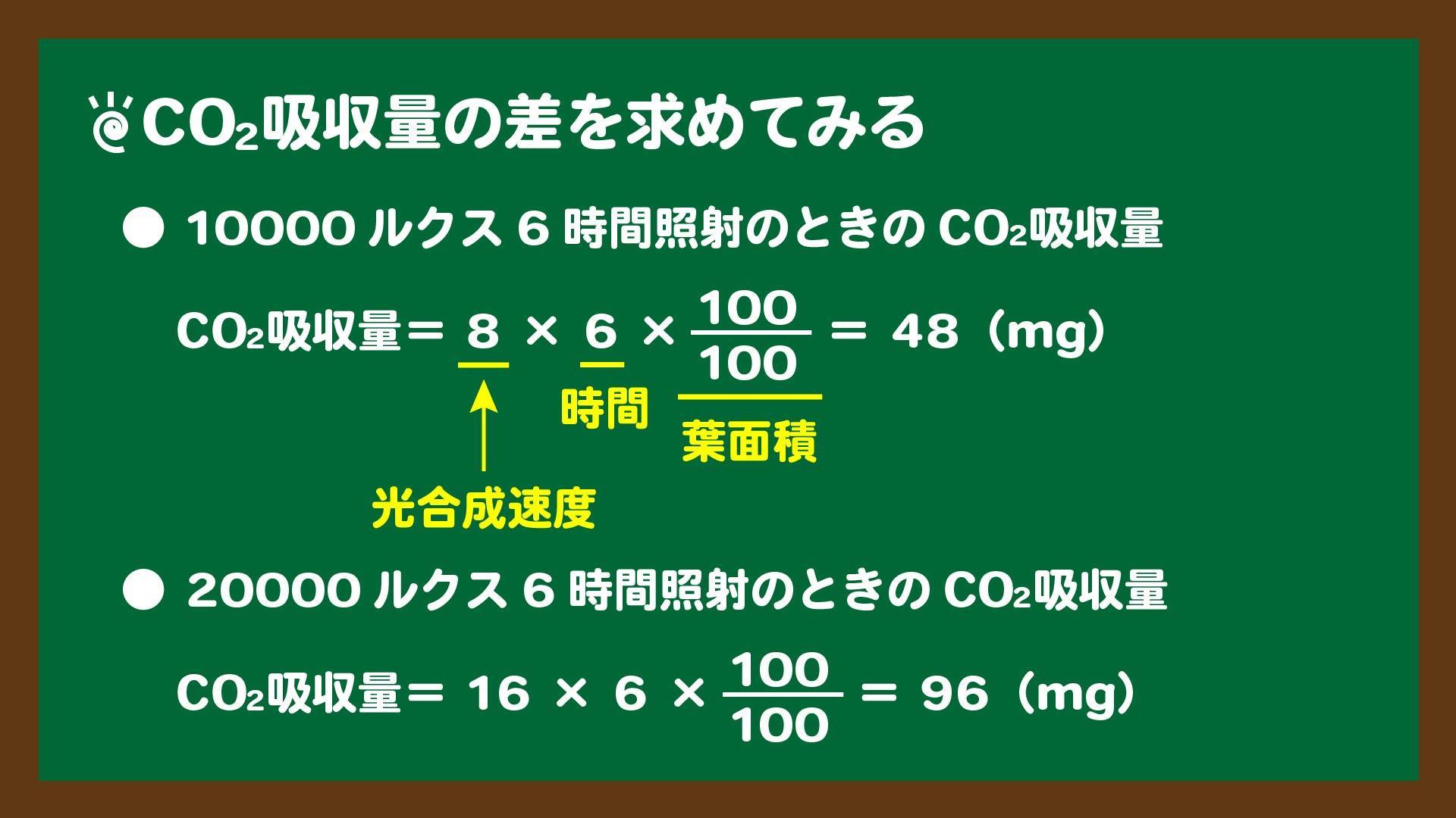 CO2吸収量の計算のスライド