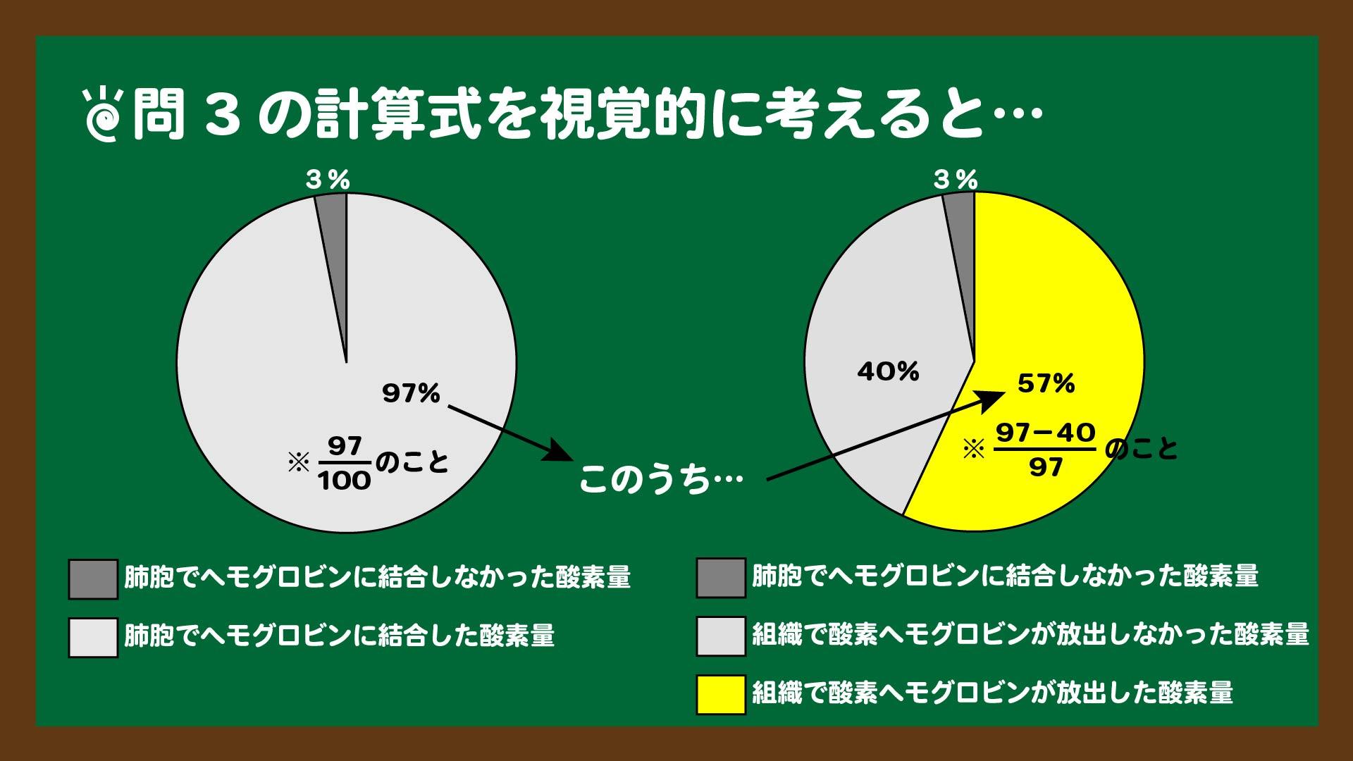 スライド7:円グラフで考えてみる