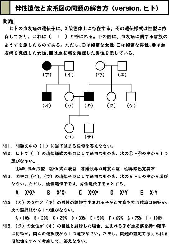 スライド1:伴性遺伝(ヒト血友病)の家系図の演習問題