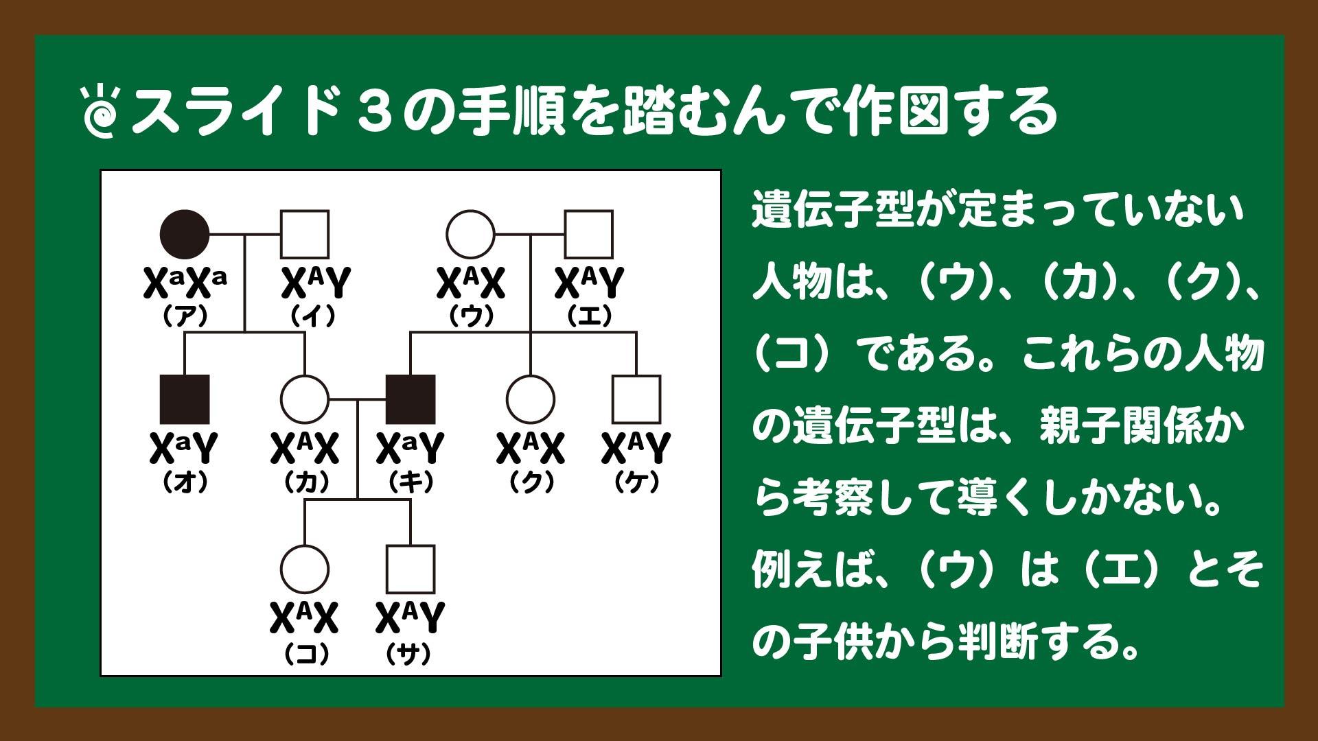 スライド4:スライド3の手順を踏むと途中まで作図できる