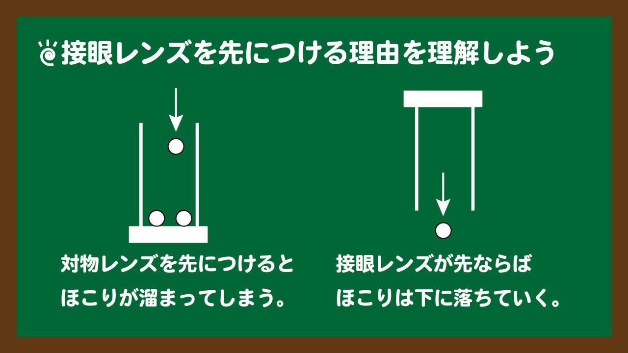 スライド3:対物レンズが先だとほこりが溜まる