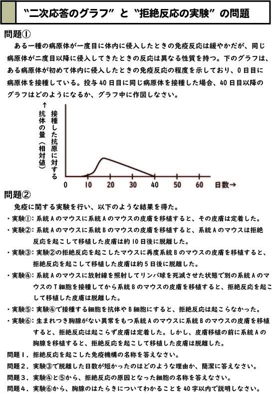 スライド1:二次応答のグラフと拒絶反応の実験の問題