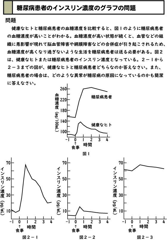 スライド1:糖尿病患者のインスリン濃度のグラフの問題
