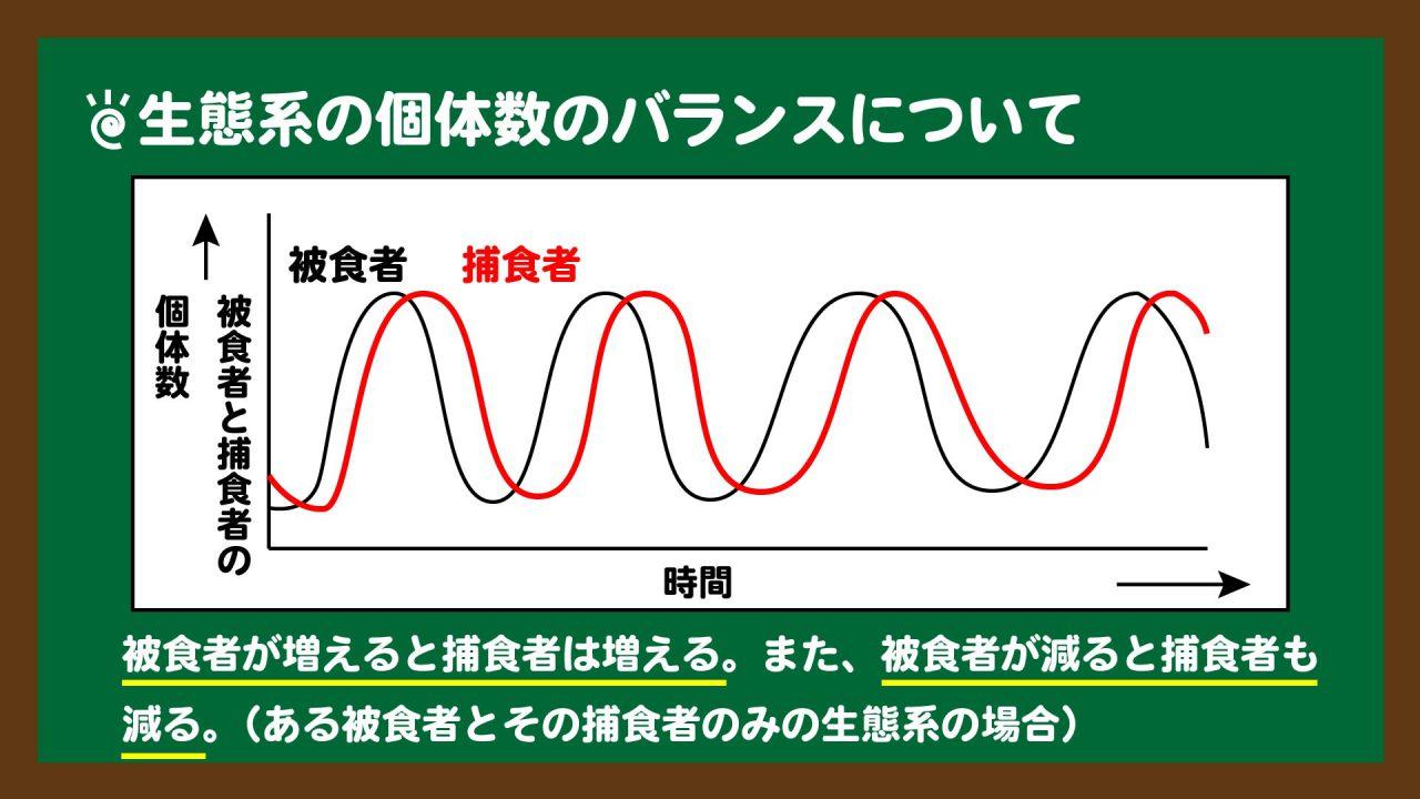 スライド3:生態系の個体数のバランスの例