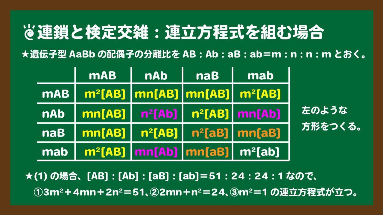 スライド9:連鎖と検定交雑 連立方程式を組む場合