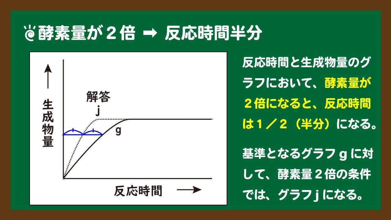 スライド14:酵素量が2倍になると、反応時間は半分になる