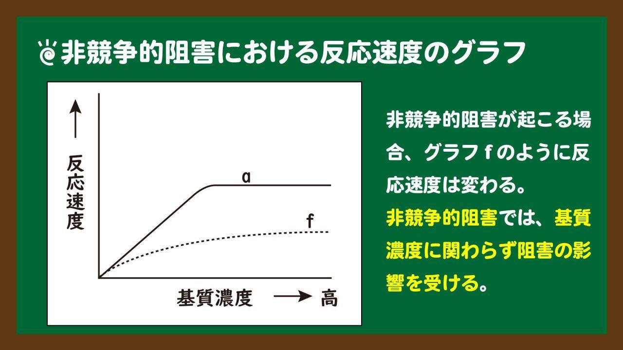 スライド10:非競争的阻害が起きているときのグラフ